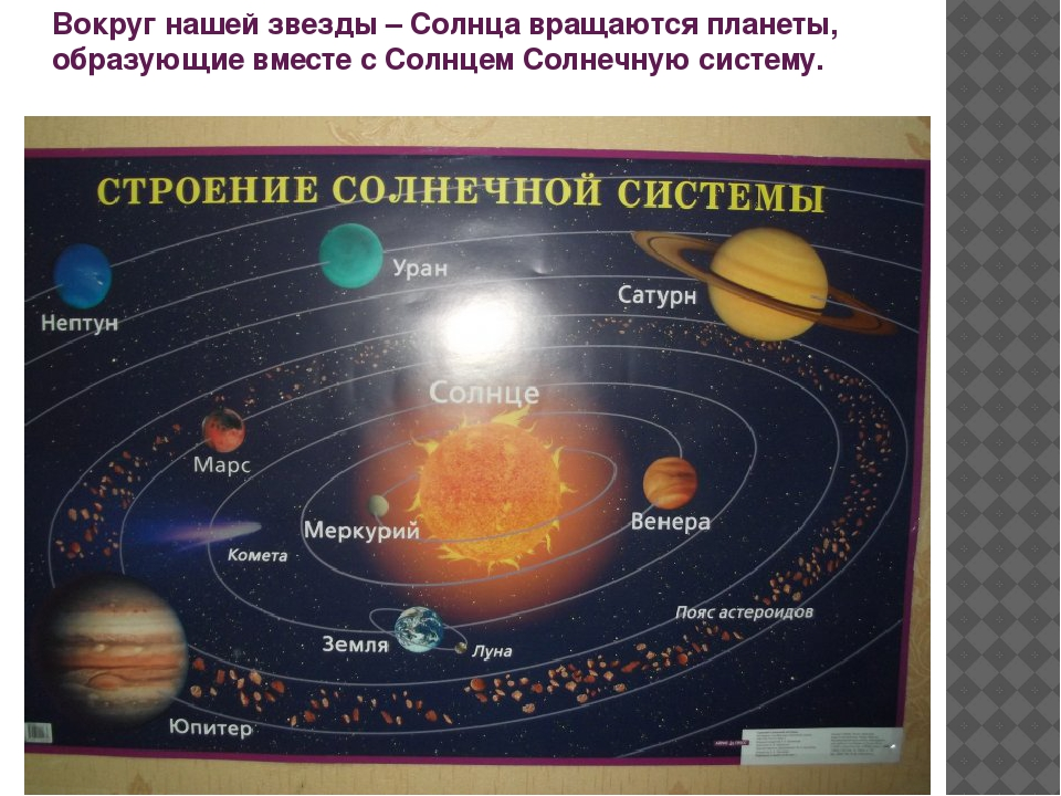 Картинка как расположены планеты в солнечной системе