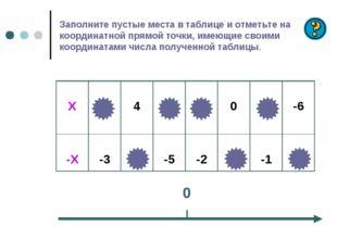 Заполните пустые места в таблице и отметьте на координатной прямой точки, име