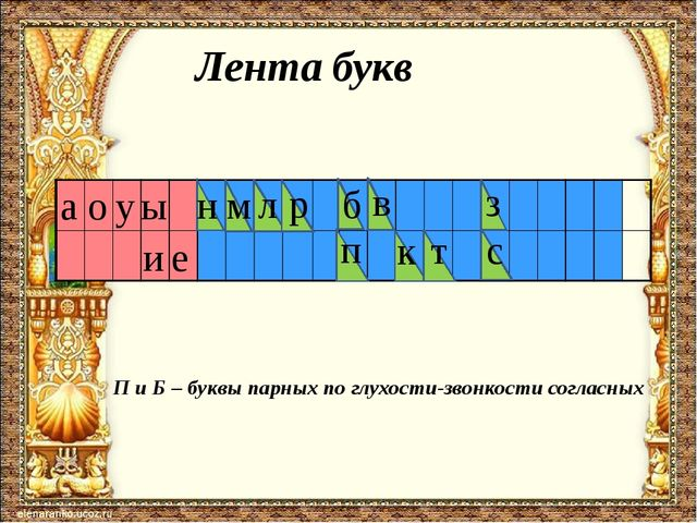 Лента букв а о и ы у л н р к т с в е п м з П и Б – буквы парных по глухости-з...