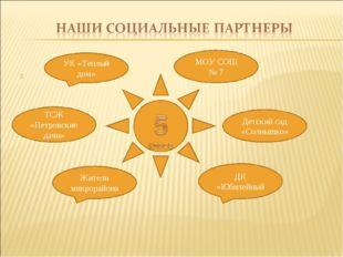 МОУ СОШ № 7 ДК «Юбилейный Детский сад «Солнышко» УК «Теплый дом» ТСЖ «Петров