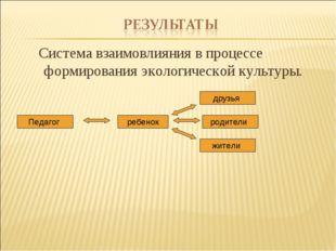 Система взаимовлияния в процессе формирования экологической культуры.  Педа