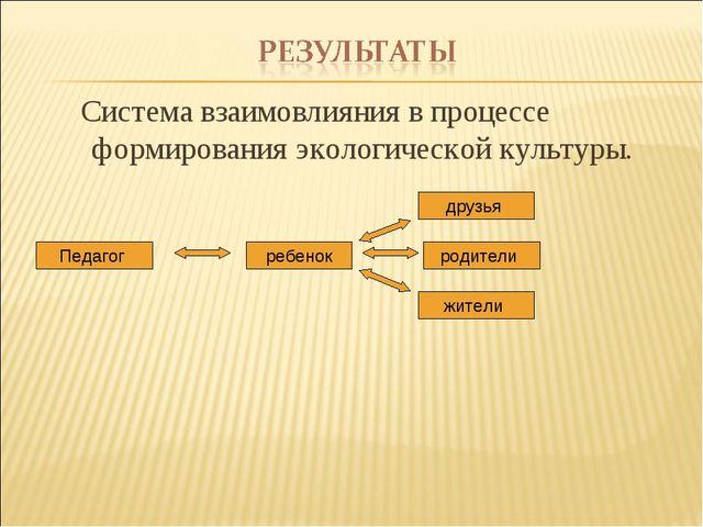 Система взаимовлияния в процессе формирования экологической культуры.  Педа...