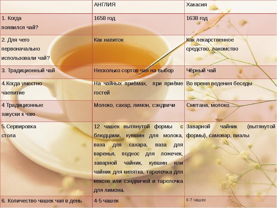 АНГЛИЯ Хакасия 1. Когда появился чай? 1658 год 1638 год 2. Для чего первонач...