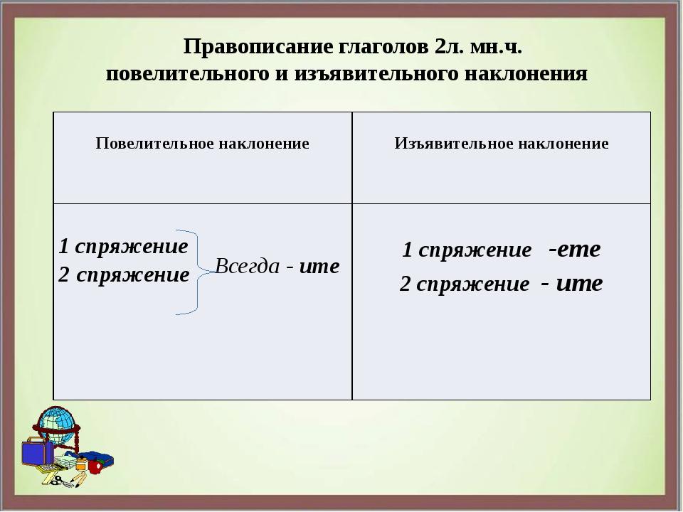 Правописание глаголов 2л. мн.ч. повелительного и изъявительного наклонения П...