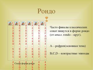 Рондо Часто финалы классических сонат пишутся в форме рондо (от итал. rondo—к