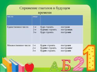Спряжение глаголов в будущем времени число лицо Единственное число 1-е 2-е 3-