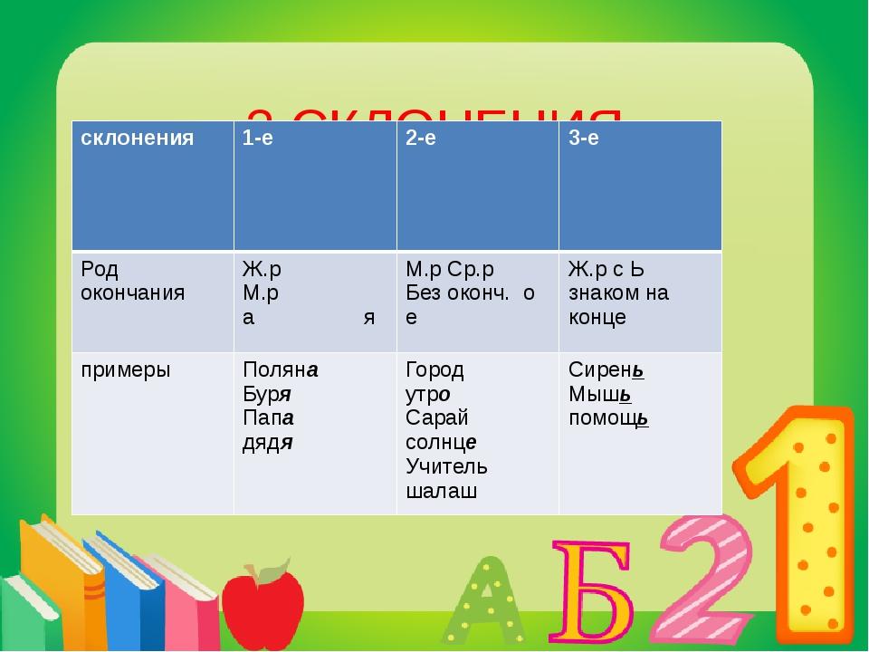 3 СКЛОНЕНИЯ СУЩЕСТВИТЕЛЬНЫХ склонения 1-е 2-е 3-е Род окончания Ж.рМ.р а я М...