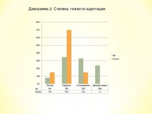 Диаграмма 2. Степень тяжести адаптации.