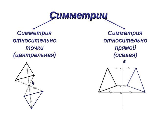 Симметрии Симметрия относительно точки (центральная) Симметрия относительно п...