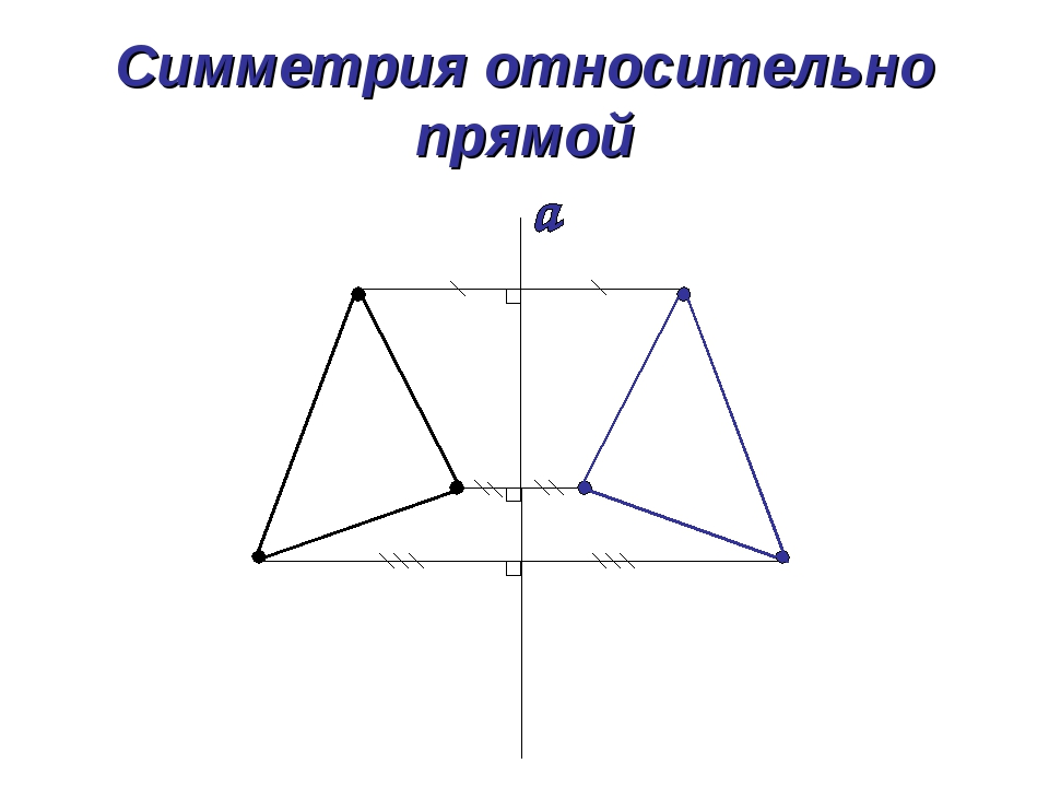 Симметрия относительно прямой