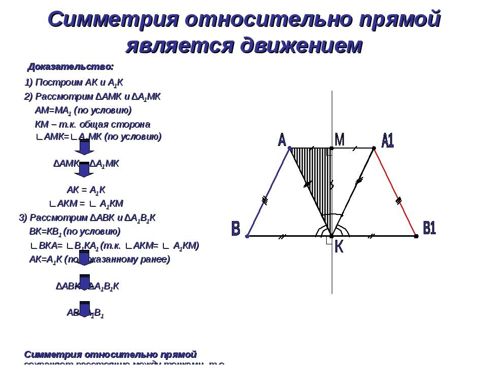 Симметрия относительно прямой является движением Доказательство: 1) Построим...