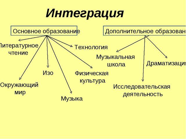 Интеграция Основное образование Дополнительное образование Литературное чтени...