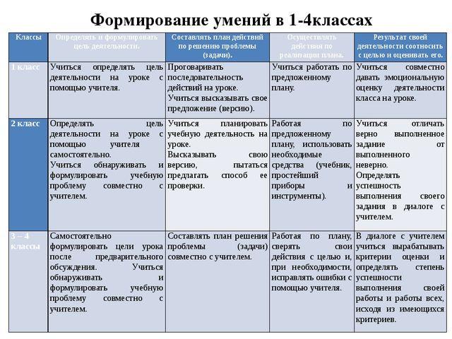 Формирование умений в 1-4классах Классы Определять и формулировать цель деяте...