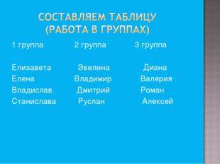 1 группа 2 группа 3 группа Елизавета Эвелина Диана Елена Владимир Валерия Вл