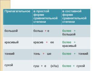 Λ Λ Прилагательноев простой форме сравнительной степенив составной форме ср