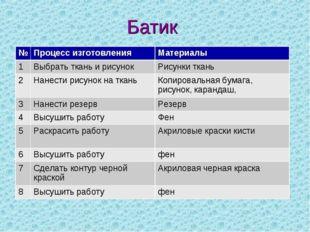 Батик №Процесс изготовленияМатериалы 1Выбрать ткань и рисунокРисунки ткан