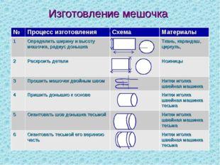 Изготовление мешочка №Процесс изготовленияСхема Материалы 1Определить шир