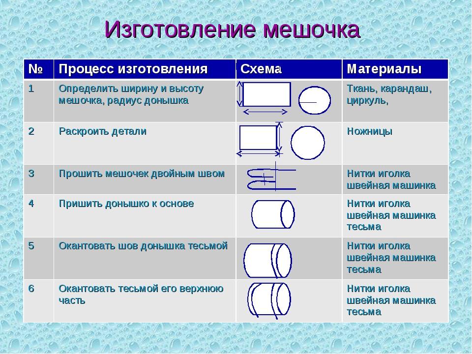Изготовление мешочка №Процесс изготовленияСхема Материалы 1Определить шир...