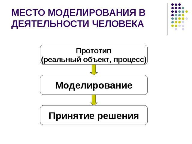 МЕСТО МОДЕЛИРОВАНИЯ В ДЕЯТЕЛЬНОСТИ ЧЕЛОВЕКА Прототип (реальный объект, процес...