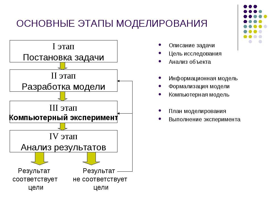 ОСНОВНЫЕ ЭТАПЫ МОДЕЛИРОВАНИЯ Описание задачи Цель исследования Анализ объекта...
