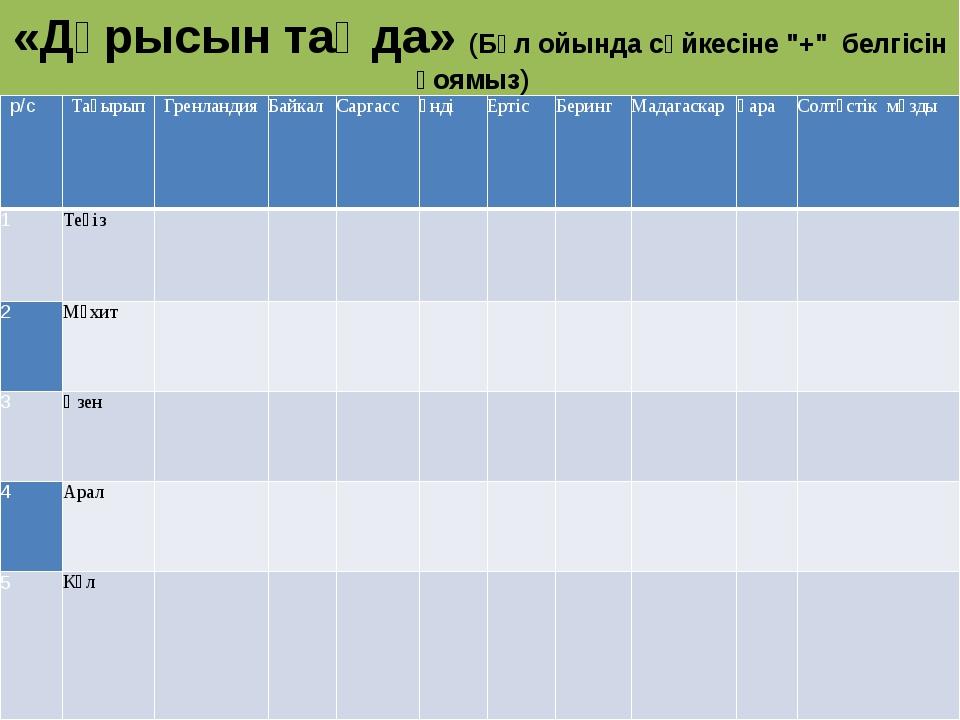"""«Дұрысын таңда» (Бұл ойында сәйкесіне """"+"""" белгісін қоямыз) р/с Тақырып Гре..."""