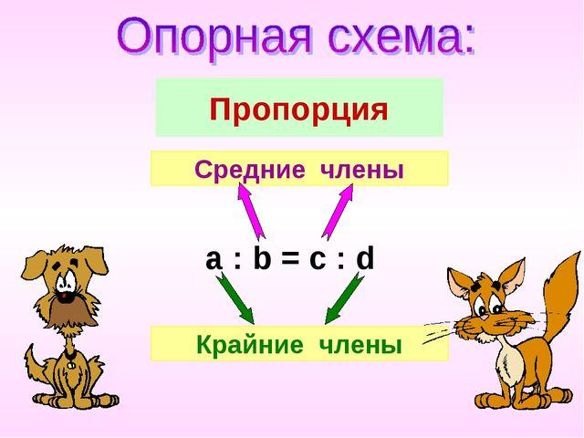 Пропорция a : b = c : d Средние члены Крайние члены