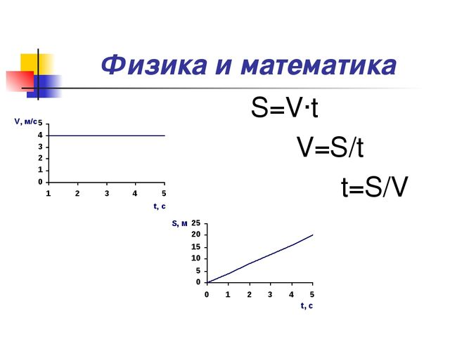 Физика и математика S=V∙t V=S/t t=S/V