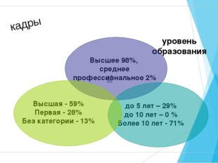 кадры Высшее 98%, среднее профессиональное 2% уровень образования до 5 лет –