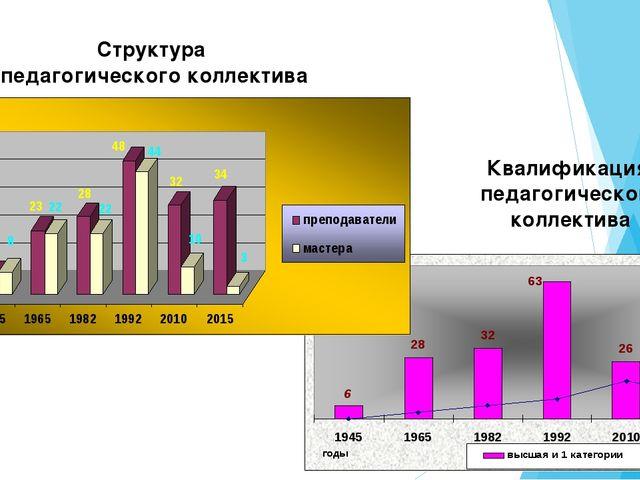 Структура педагогического коллектива Квалификация педагогического коллектива