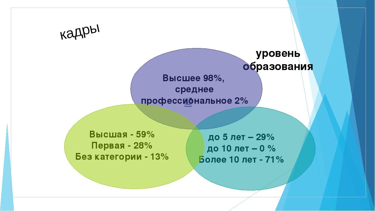 кадры Высшее 98%, среднее профессиональное 2% уровень образования до 5 лет –...