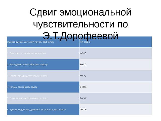 Сдвиг эмоциональной чувствительности по Э.Т.Дорофеевой Эмоциональные состояни...
