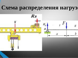 Схема распределения нагрузок