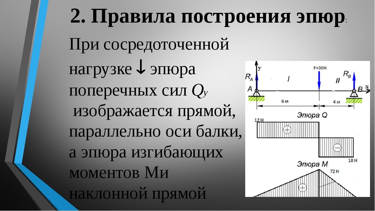 2. Правила построения эпюр: При сосредоточенной нагрузке  эпюра поперечных с...