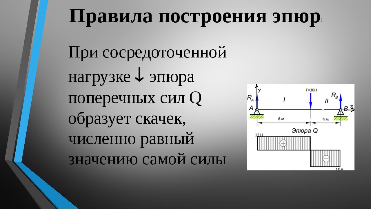 Правила построения эпюр: При сосредоточенной нагрузке  эпюра поперечных сил...