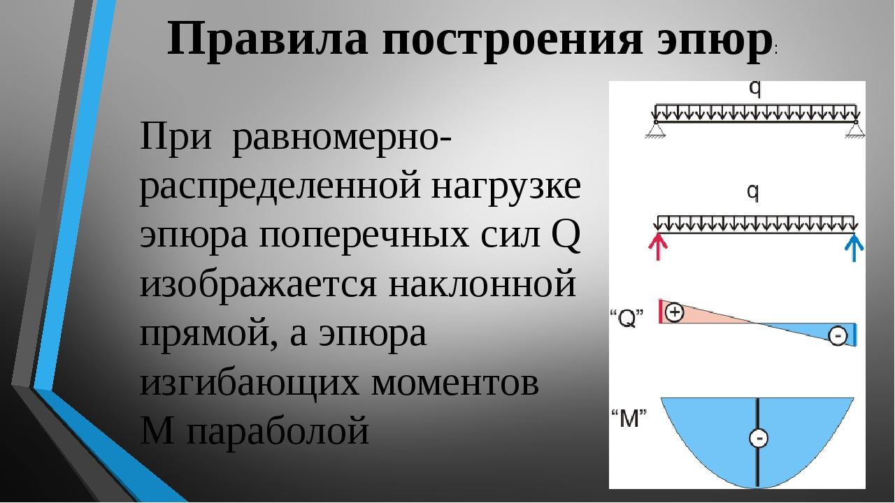 Правила построения эпюр: При равномерно-распределенной нагрузке эпюра попереч...