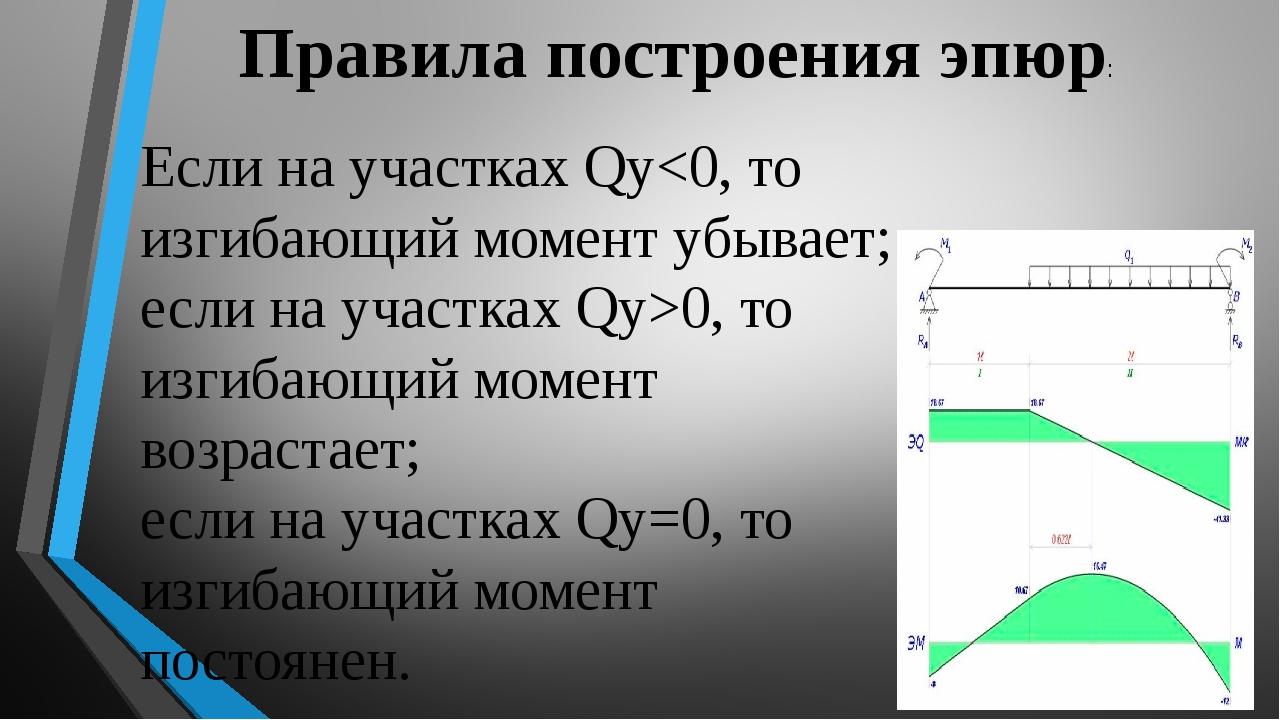 Правила построения эпюр: Если на участках Qу0, то изгибающий момент возрастае...
