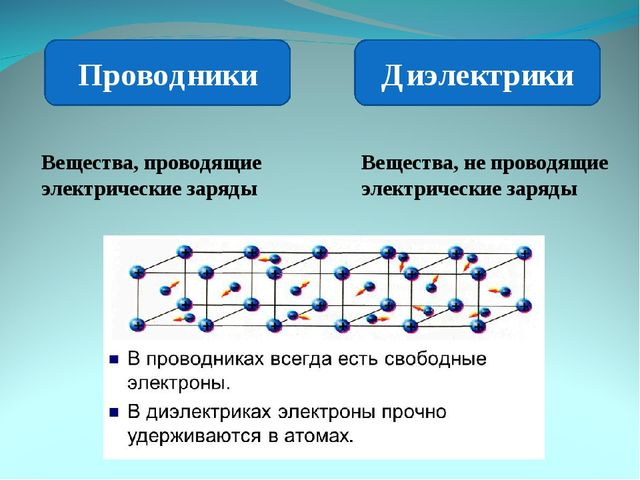 Проводники Диэлектрики Вещества, проводящие электрические заряды Вещества, не...