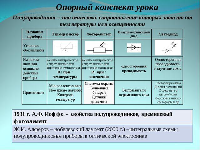 Опорный конспект урока Полупроводники – это вещества, сопротивление которых з...