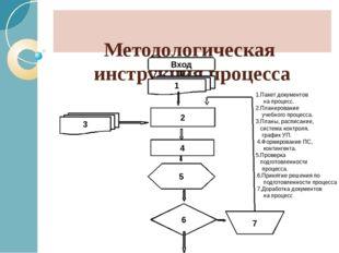 Методологическая инструкция процесса Вход 1 2 5 6 3 7 4 1.Пакет документов