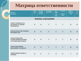 Матрица ответственности Процесс обучения Директор Зам.директора по УВР Зам.ди
