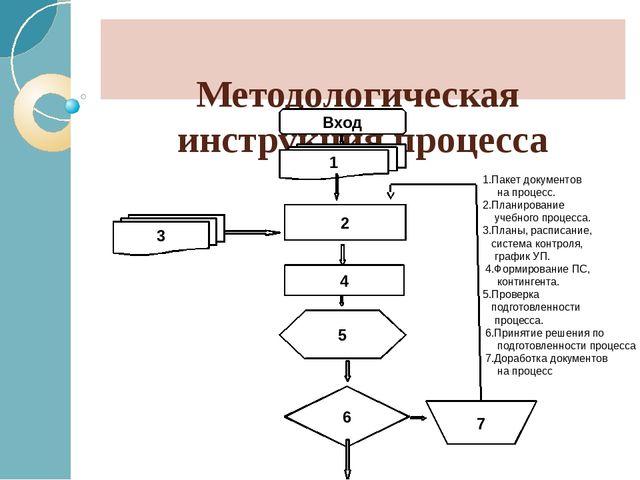 Методологическая инструкция процесса Вход 1 2 5 6 3 7 4 1.Пакет документов...