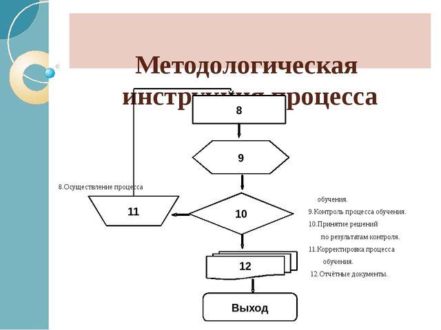 Методологическая инструкция процесса 8.Осуществление процесса обучения. 9.К...