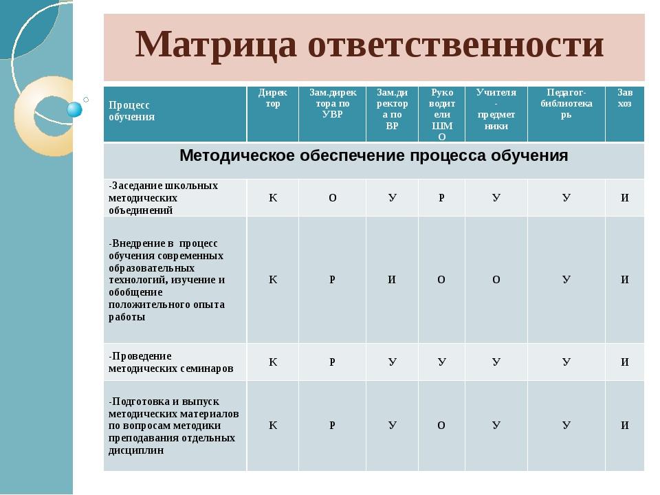 Матрица ответственности Процесс обучения Директор Зам.директора по УВР Зам.ди...