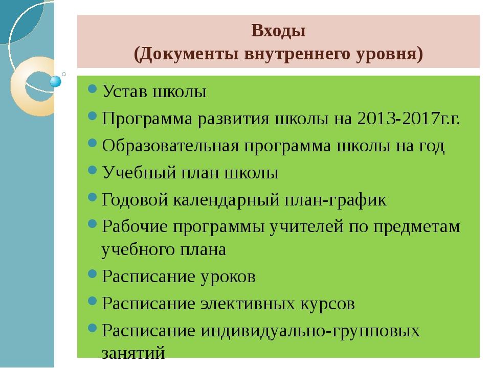 Входы (Документы внутреннего уровня) Устав школы Программа развития школы на...