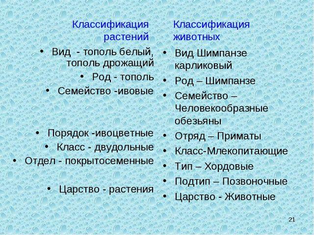 Классификация растений Классификация животных Вид - тополь белый, тополь дрож...