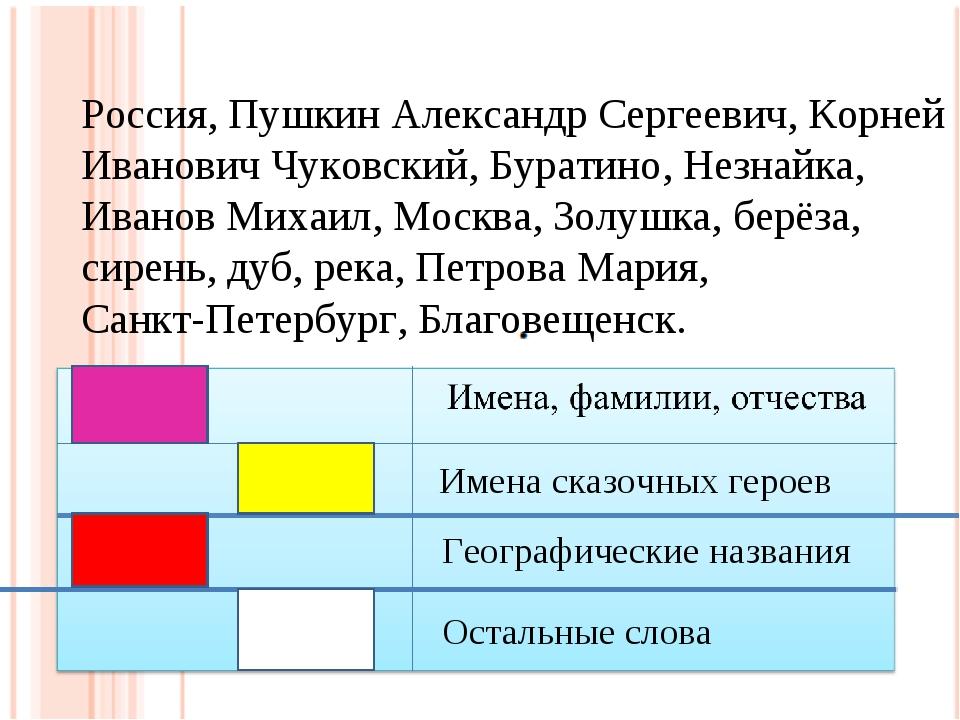 Россия, Пушкин Александр Сергеевич, Корней Иванович Чуковский, Буратино, Незн...