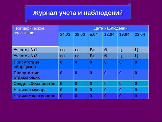 Журнал учета и наблюдений Географическое положение Дата наблюдений 24.03 29....