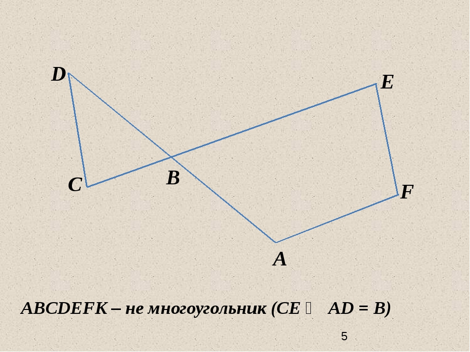 C D B E F A ABCDEFK – не многоугольник (СЕ ⋂ AD = B)