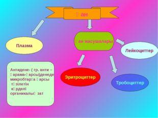 Қан Эритроциттер Тробоциттер Антидене- ( гр. анти – қарама-қарсы)денеде микро