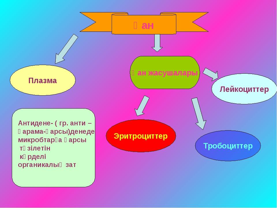 Қан Эритроциттер Тробоциттер Антидене- ( гр. анти – қарама-қарсы)денеде микро...
